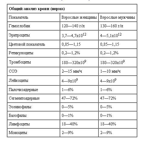 Причины повышенной соэ в крови